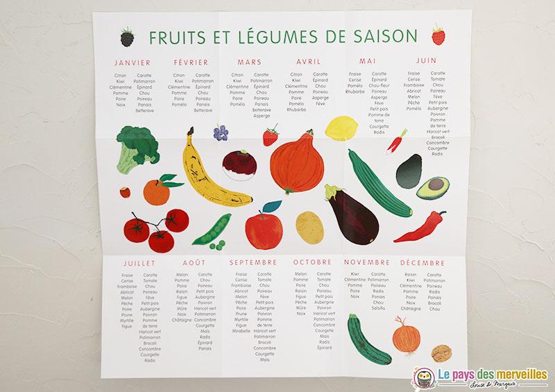 Poster des fruits de saison